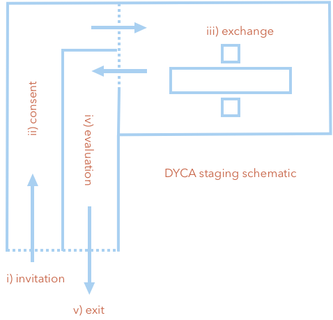A schematic floor plan outlining the five stages of the experience