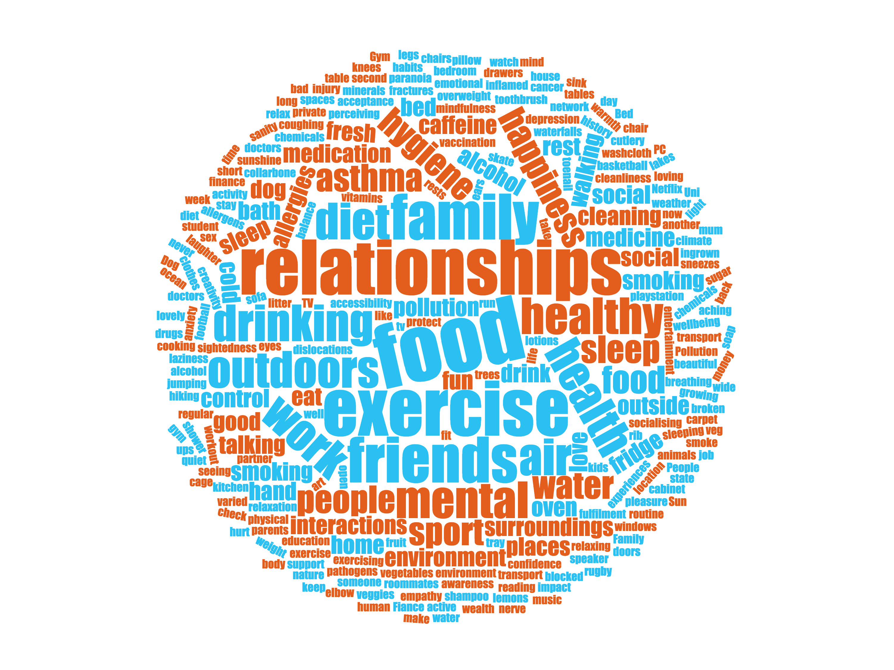 A word cloud generated from participants responses