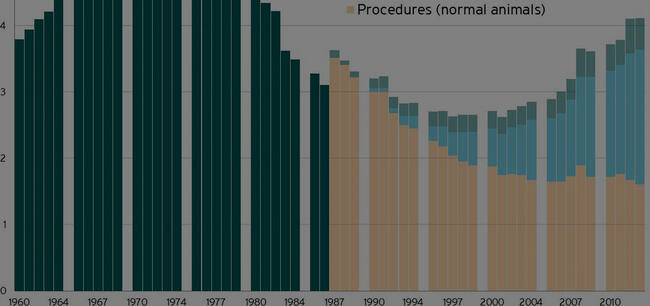 Time series data of procedures, 1960-2013, Understanding Animal Research